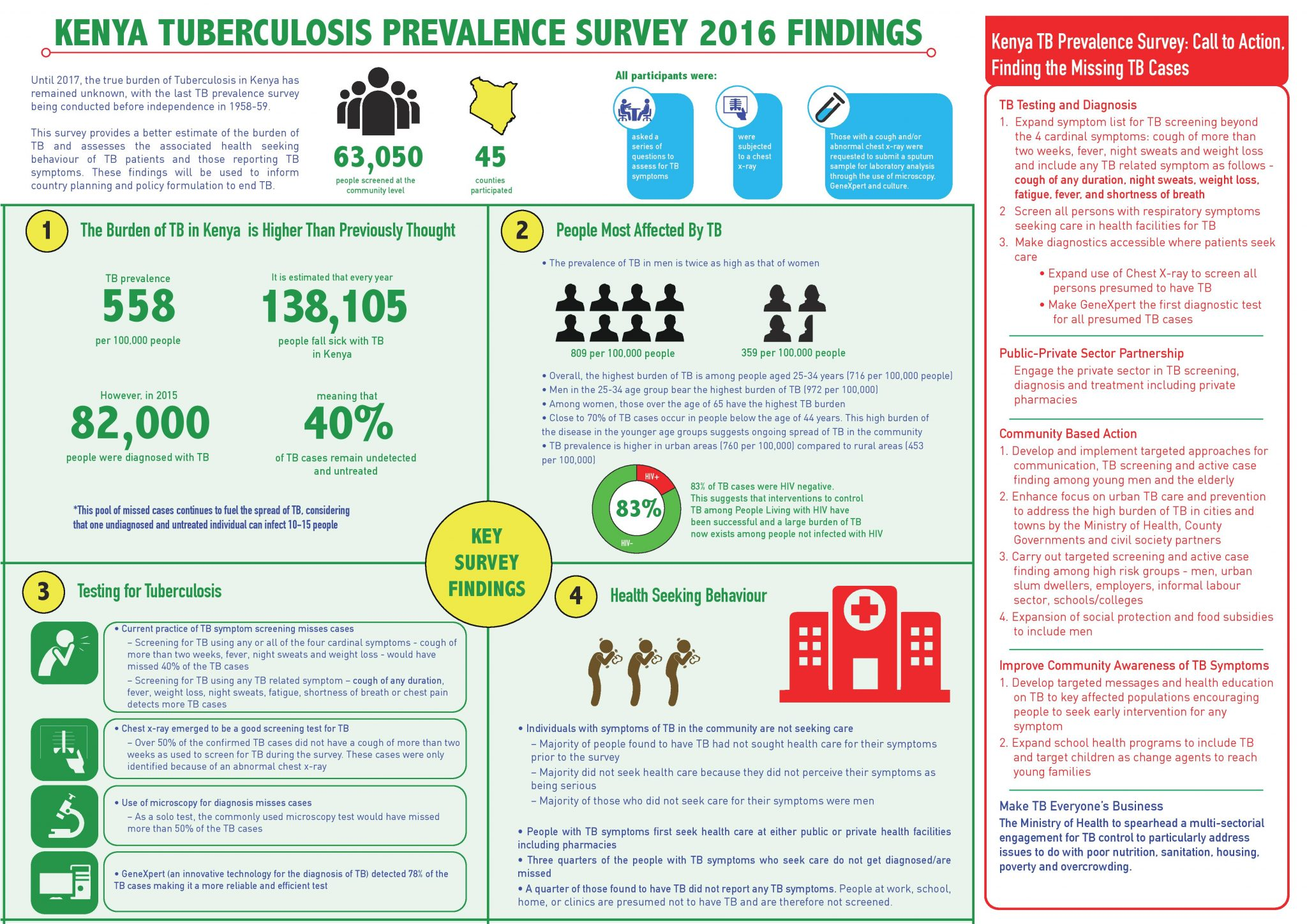 TB Prevalence Survey Findings and Call to Action